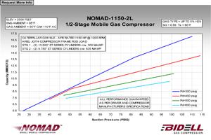 2 Stage Low Pressure